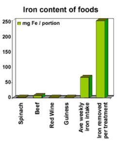 Iron Content of Foods graph