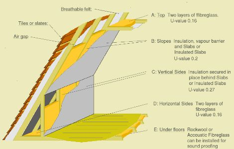Dormer Insulation Cutaway Diagram