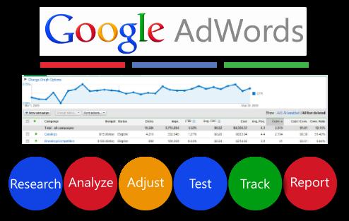 Google Adwords Image