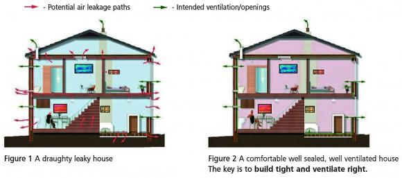 Draughty leaky house/Build tight ventilate right house