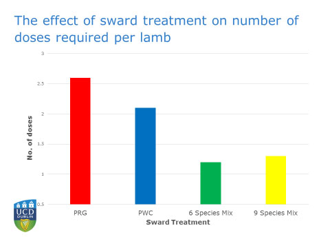 The effect of sward treatment on number of doses required per lamb