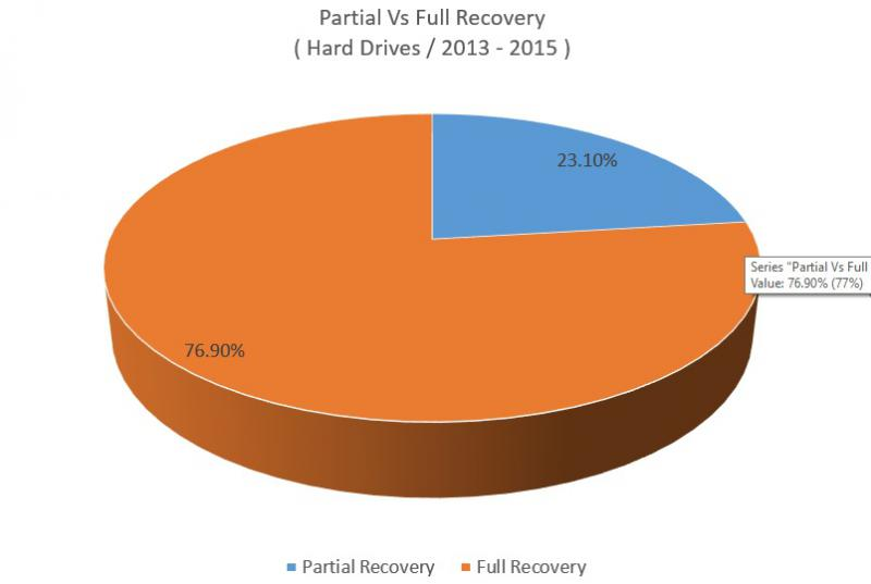 Data Recovery Dublin Full Partial Statistics