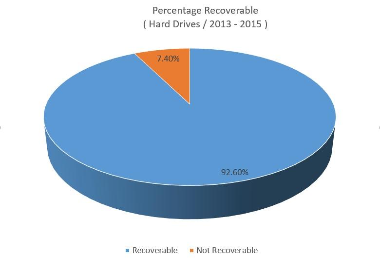 Hard Drive Data Recovery Ireland Recoverable Statistics