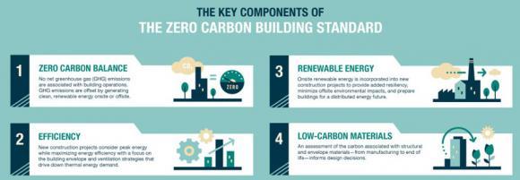 The Zero Carbon Building Standard