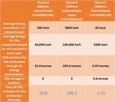 Thermo-Hemp Co2 emissions comparison