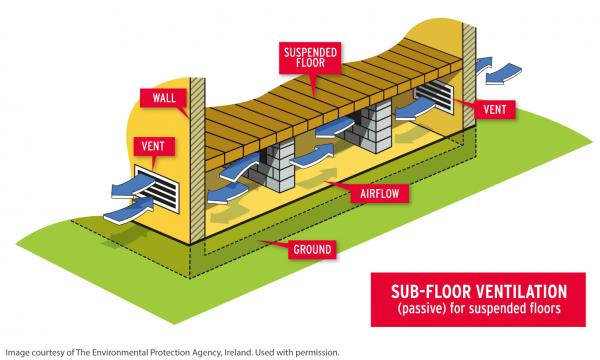 Figure 1 – typical suspended floor construction with clear ventilated void. Source: Environmental Protection Agency, Ireland